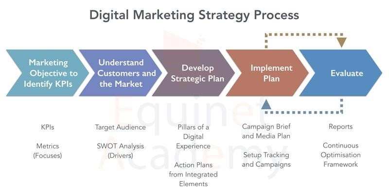 Campaigns and Strategy Examples For Digital Marketing